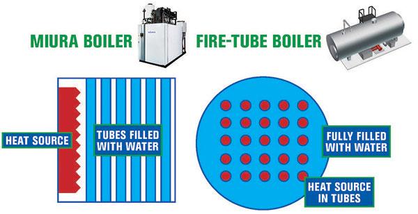 Miura boilers vs fire-tube boilers