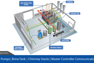What's Included in a Turnkey Boiler Room Layout?